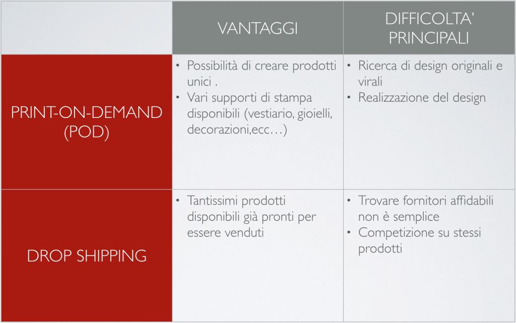 E-commerce: Print on demand vs dropshipping