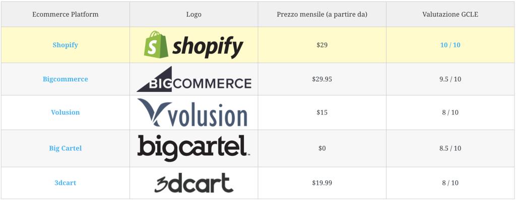 shopify bigcommerce recensione confronto