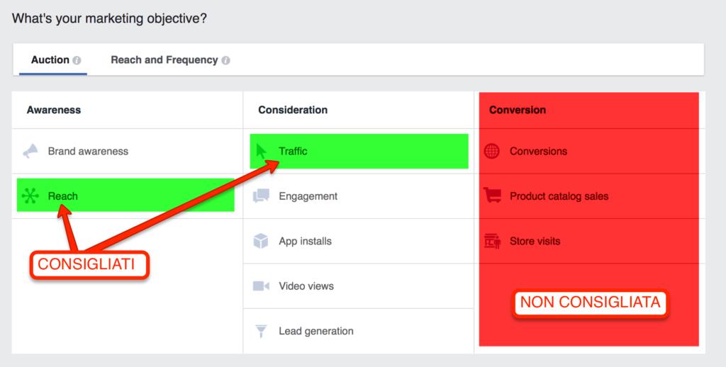 Obiettivi consigliati per Facebook Retargeting
